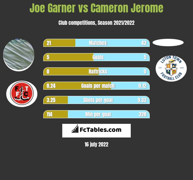 Joe Garner vs Cameron Jerome h2h player stats