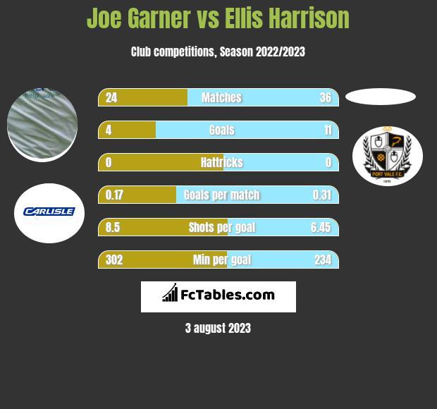 Joe Garner vs Ellis Harrison h2h player stats