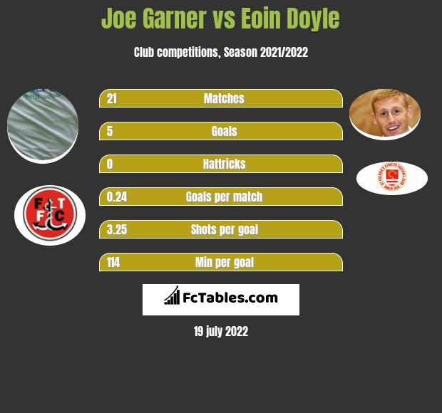 Joe Garner vs Eoin Doyle h2h player stats