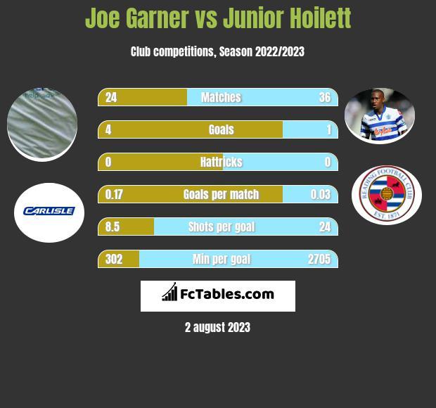 Joe Garner vs Junior Hoilett h2h player stats