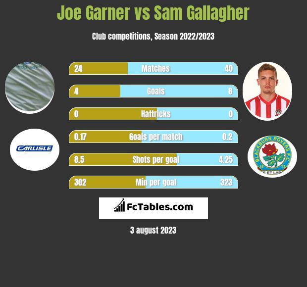 Joe Garner vs Sam Gallagher h2h player stats
