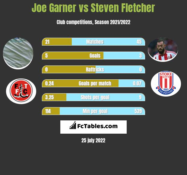 Joe Garner vs Steven Fletcher infographic