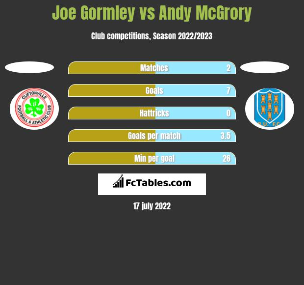 Joe Gormley vs Andy McGrory h2h player stats
