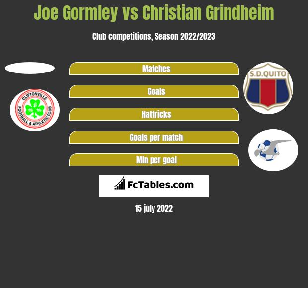 Joe Gormley vs Christian Grindheim h2h player stats