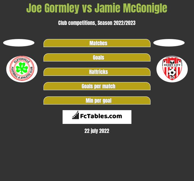 Joe Gormley vs Jamie McGonigle h2h player stats