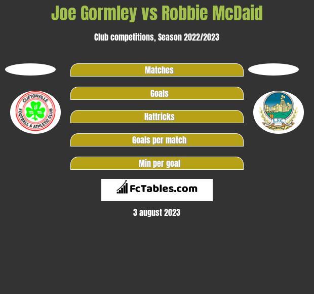 Joe Gormley vs Robbie McDaid h2h player stats