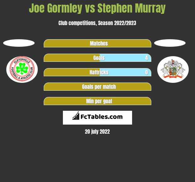 Joe Gormley vs Stephen Murray h2h player stats
