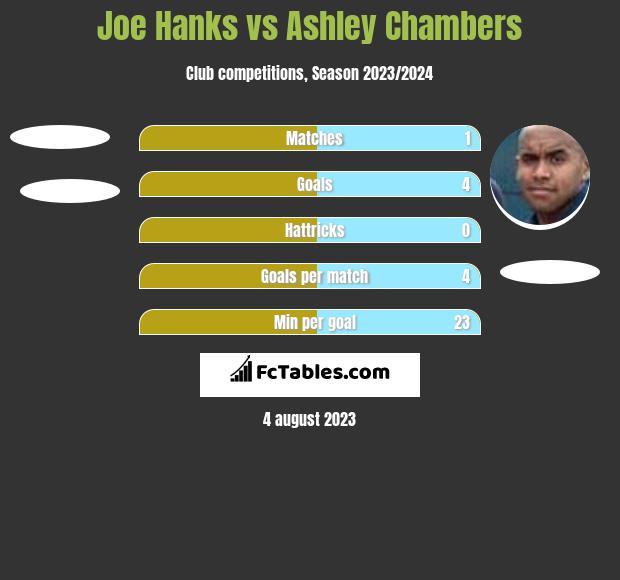 Joe Hanks vs Ashley Chambers h2h player stats
