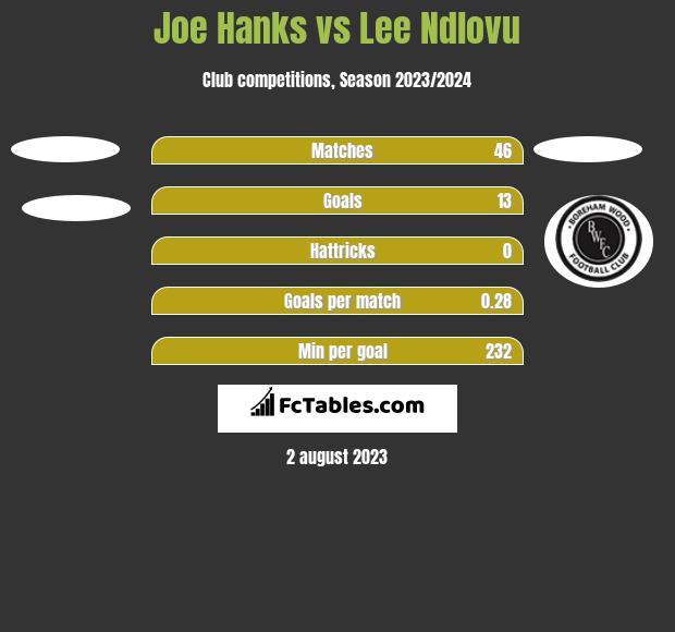 Joe Hanks vs Lee Ndlovu h2h player stats