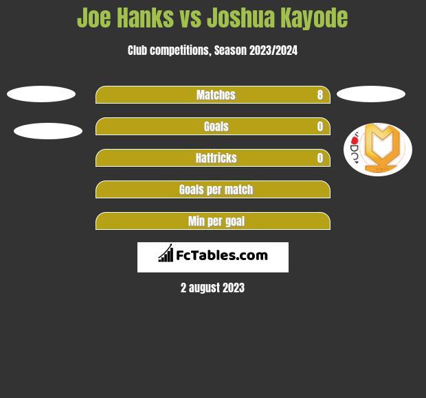 Joe Hanks vs Joshua Kayode h2h player stats