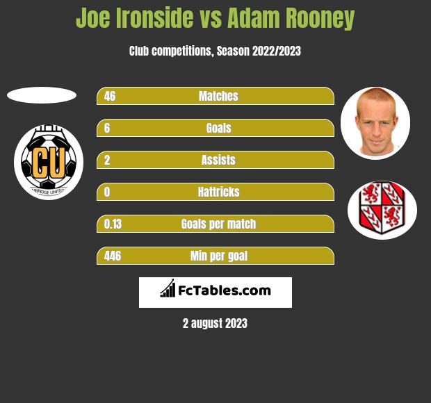Joe Ironside vs Adam Rooney h2h player stats