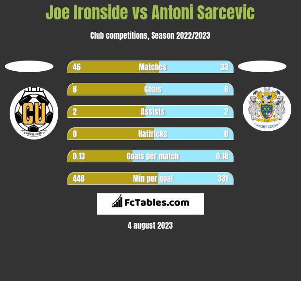 Joe Ironside vs Antoni Sarcevic h2h player stats