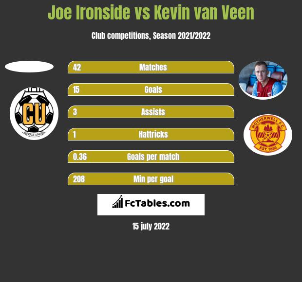 Joe Ironside vs Kevin van Veen h2h player stats