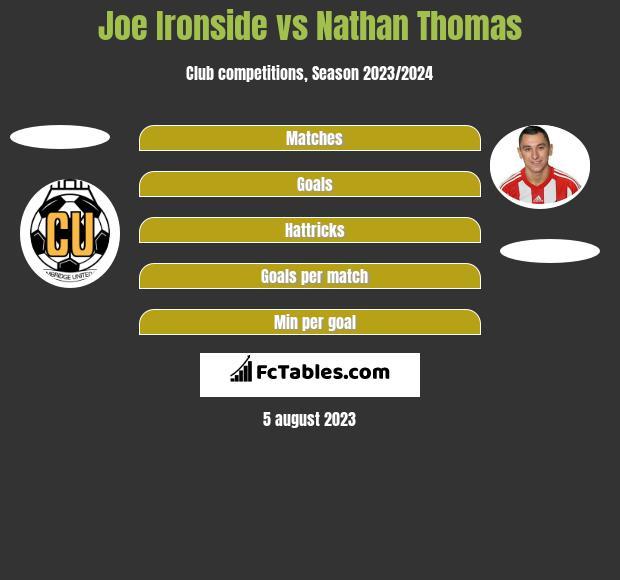 Joe Ironside vs Nathan Thomas h2h player stats