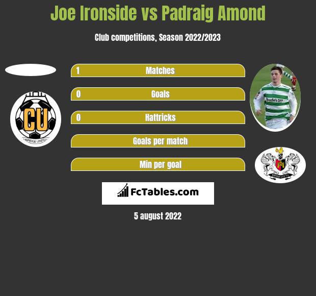 Joe Ironside vs Padraig Amond h2h player stats