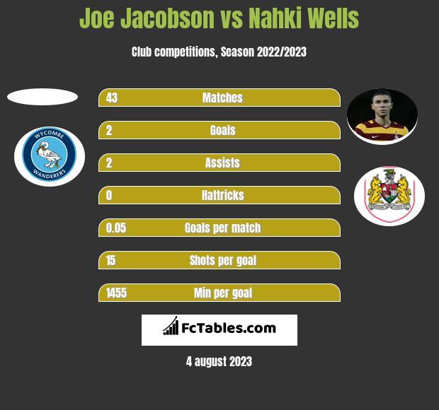 Joe Jacobson vs Nahki Wells h2h player stats