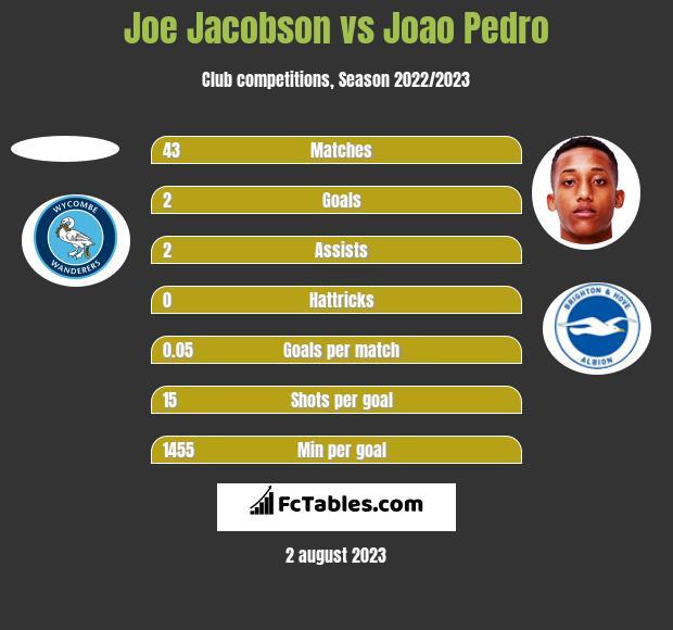 Joe Jacobson vs Joao Pedro h2h player stats