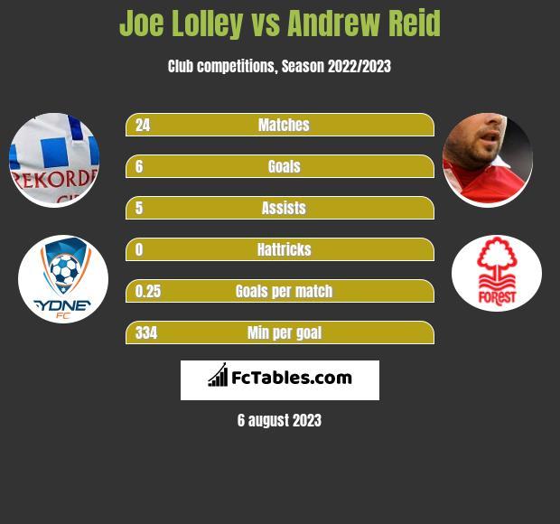 Joe Lolley vs Andrew Reid infographic