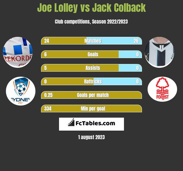 Joe Lolley vs Jack Colback infographic