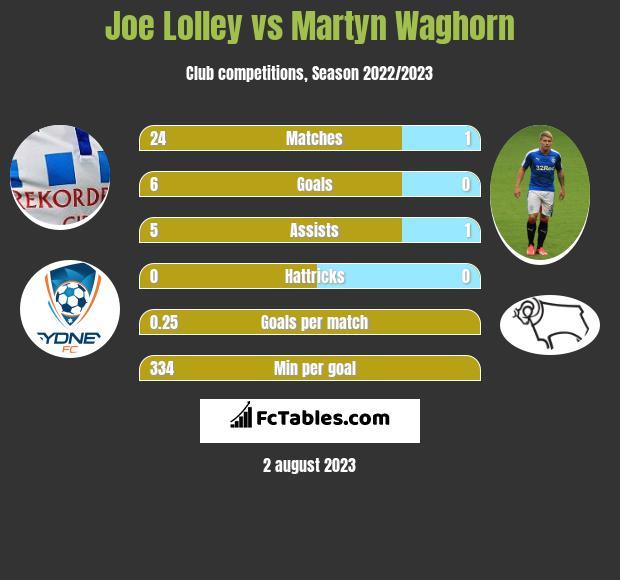Joe Lolley vs Martyn Waghorn infographic