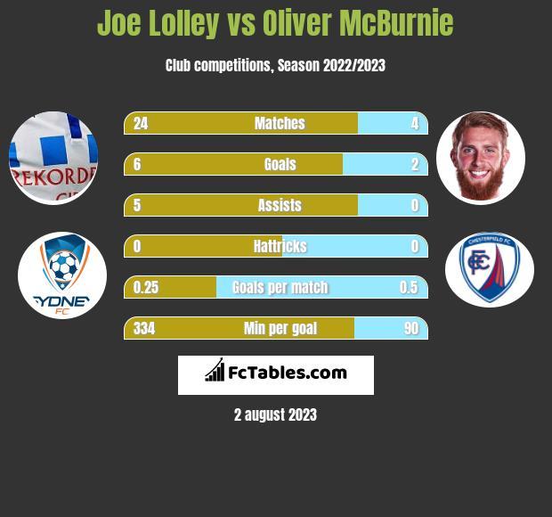 Joe Lolley vs Oliver McBurnie infographic