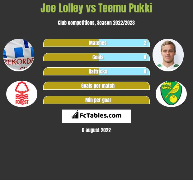 Joe Lolley infographic statistics for Nottingham Forest