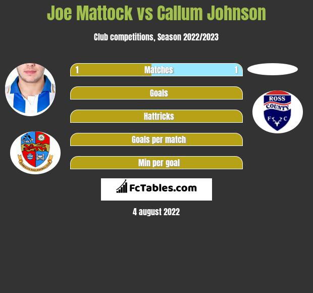 Joe Mattock vs Callum Johnson infographic