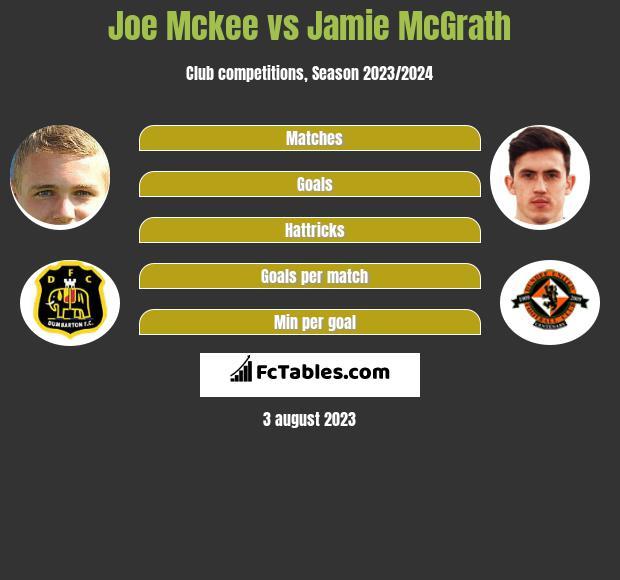 Joe Mckee vs Jamie McGrath infographic