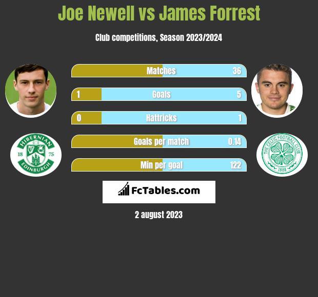 Joe Newell vs James Forrest infographic