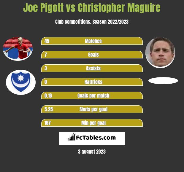 Joe Pigott vs Christopher Maguire infographic