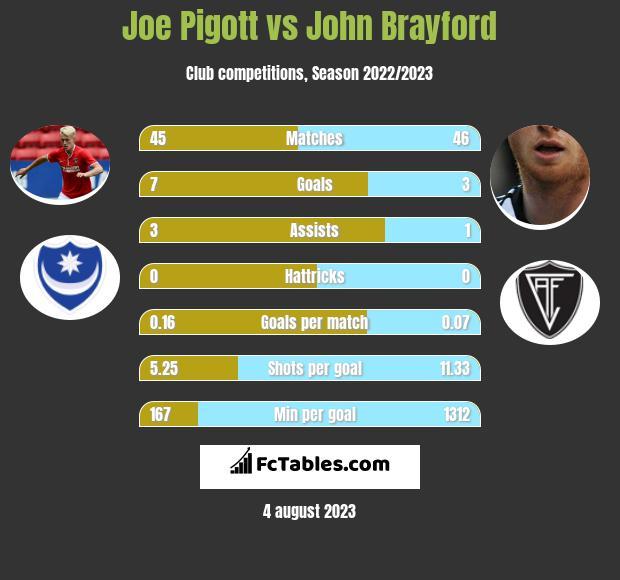Joe Pigott vs John Brayford h2h player stats