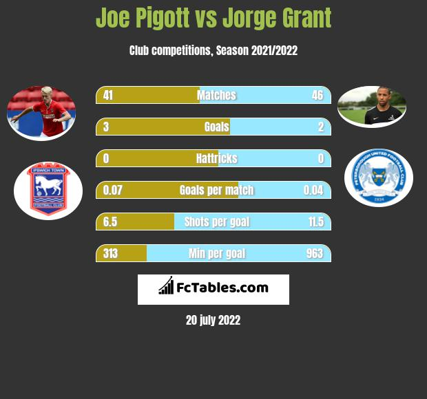 Joe Pigott vs Jorge Grant h2h player stats