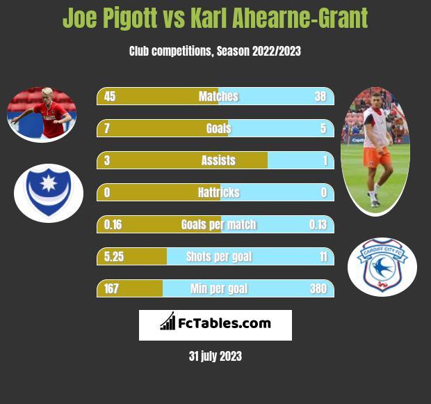 Joe Pigott vs Karl Ahearne-Grant h2h player stats