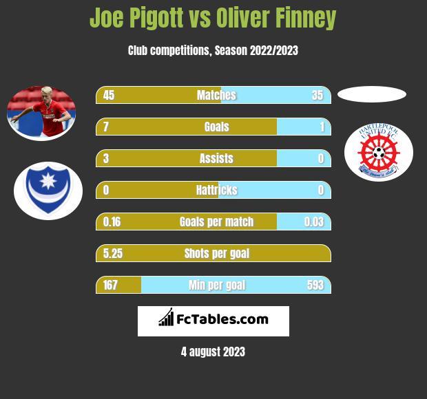 Joe Pigott vs Oliver Finney h2h player stats