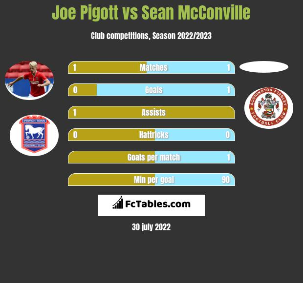 Joe Pigott vs Sean McConville h2h player stats