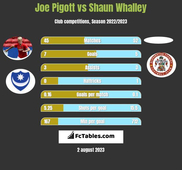 Joe Pigott vs Shaun Whalley h2h player stats