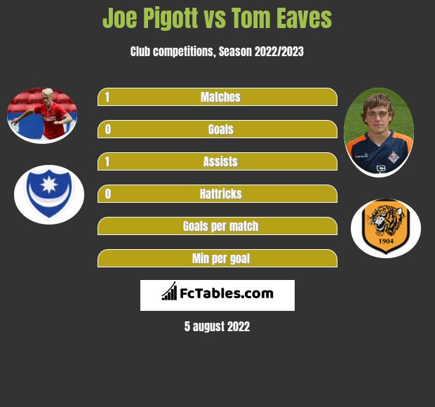 Joe Pigott vs Tom Eaves infographic