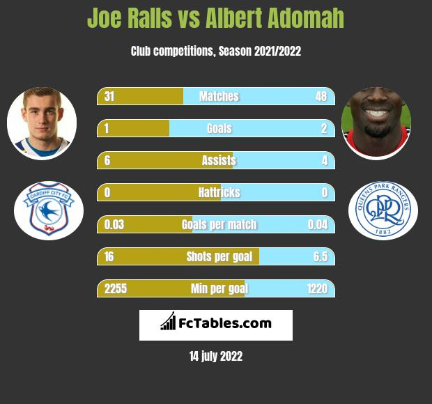 Joe Ralls vs Albert Adomah infographic