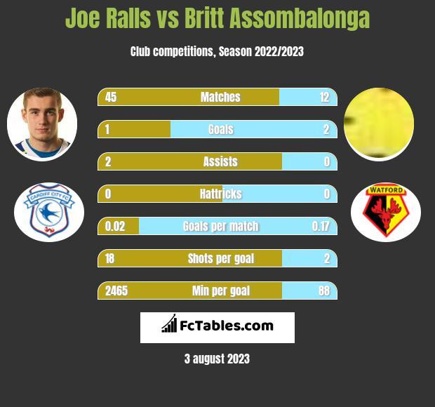 Joe Ralls vs Britt Assombalonga h2h player stats