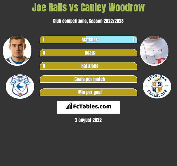 Joe Ralls vs Cauley Woodrow h2h player stats