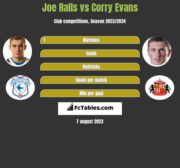 Joe Ralls vs Corry Evans infographic