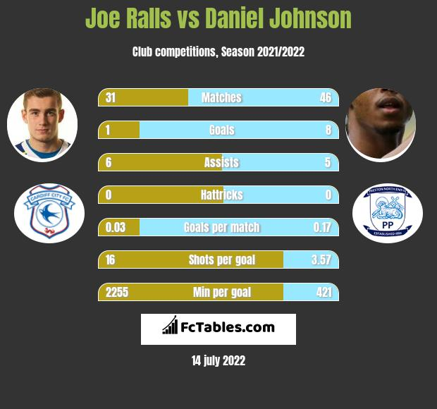 Joe Ralls vs Daniel Johnson h2h player stats