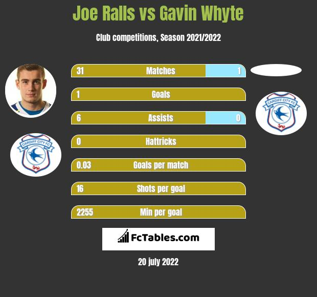 Joe Ralls vs Gavin Whyte infographic