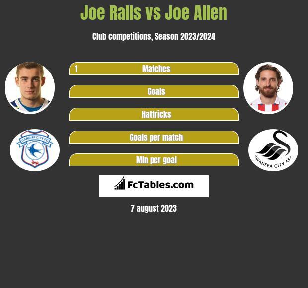 Joe Ralls vs Joe Allen infographic