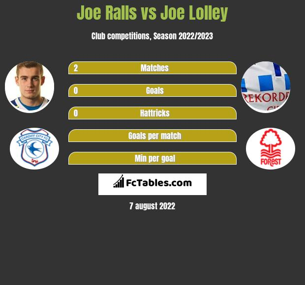 Joe Ralls vs Joe Lolley h2h player stats