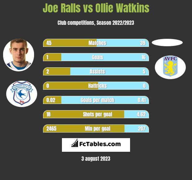 Joe Ralls vs Ollie Watkins h2h player stats
