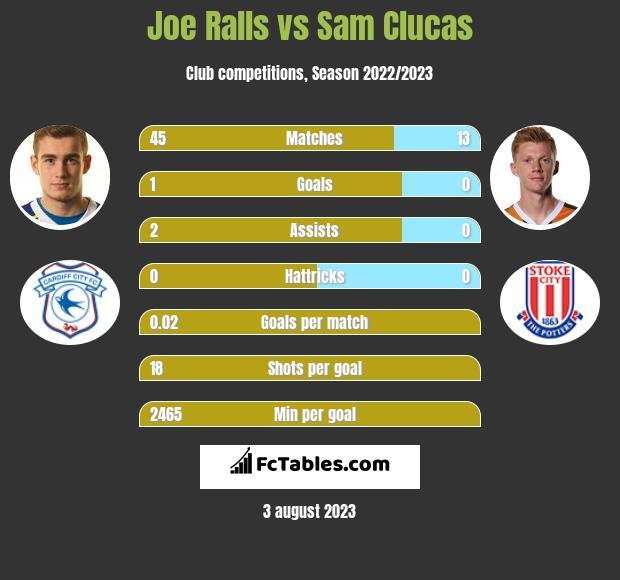 Joe Ralls vs Sam Clucas infographic