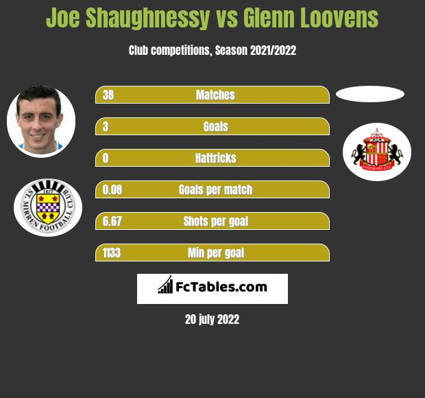 Joe Shaughnessy vs Glenn Loovens infographic
