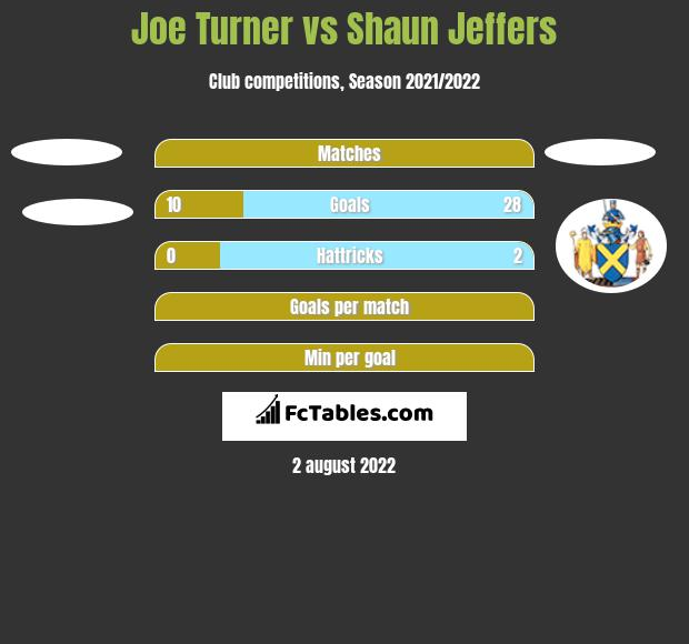 Joe Turner vs Shaun Jeffers h2h player stats