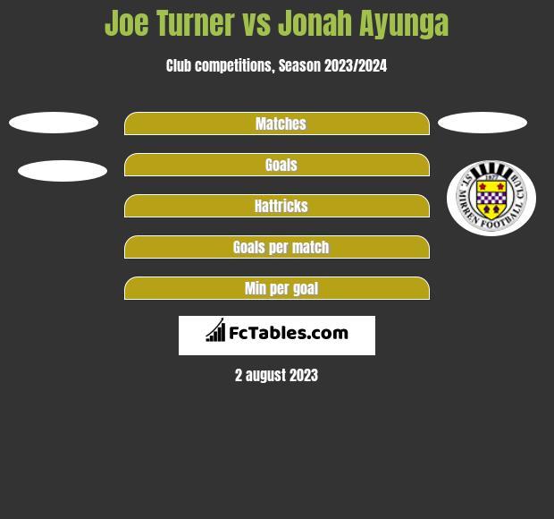Joe Turner vs Jonah Ayunga h2h player stats